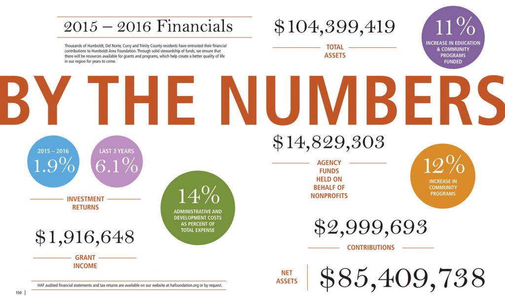 By the numbers financial breakdown