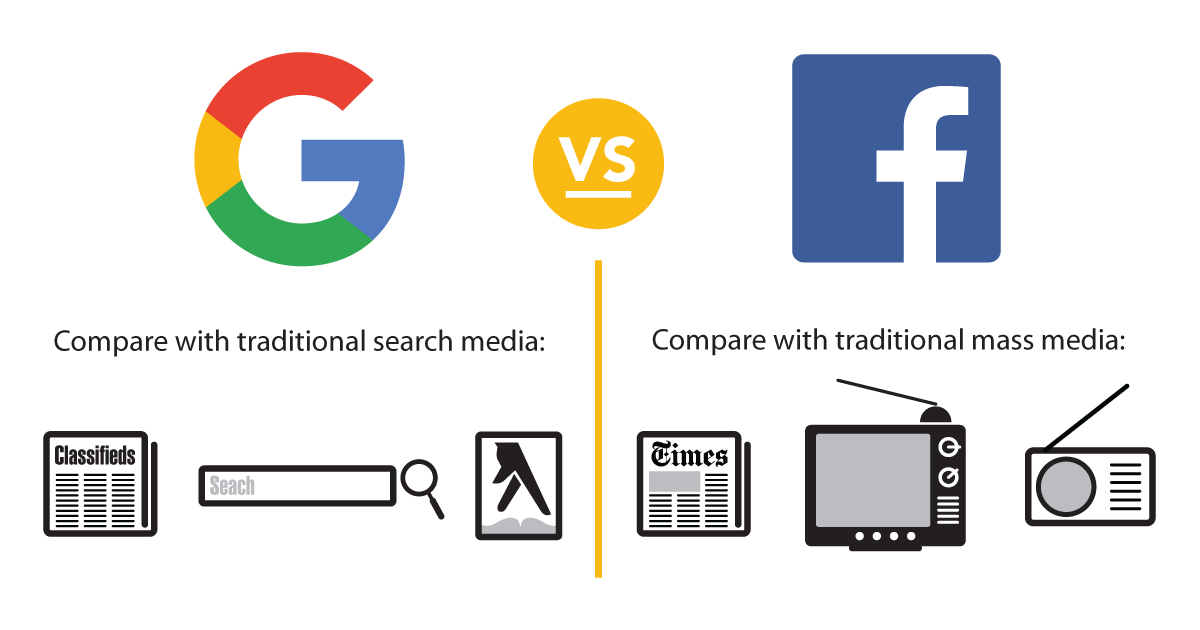 Google adwords versus Facebook advertising